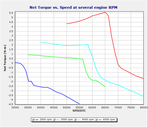 Parametric Sweeps of Net Torque on Turbocharger Shaft to Find Steady Operating Points