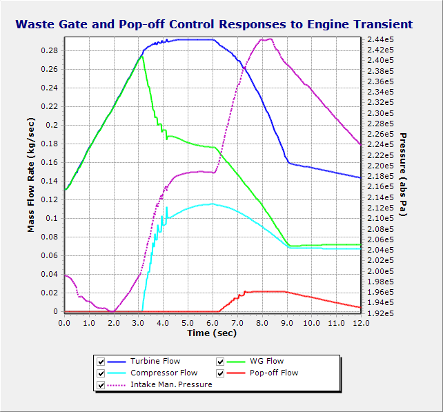 Chart of Waste-gate and Pop-off Valve Responses to the Engine Acceleration Event
