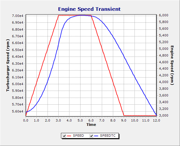 Chart of Turbocharger Shaft Speed Lagging a Transient Engine Acceleration