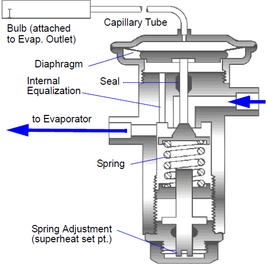 Cross-section of a Thermostatic Expansion Valve