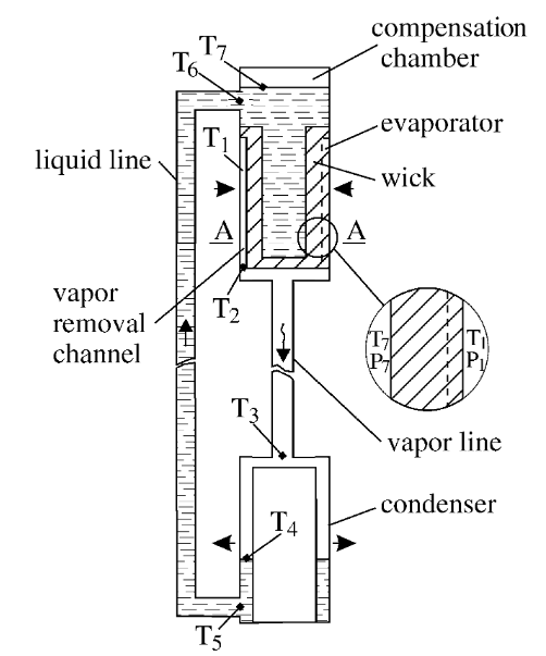 Schematic of a loop heat pipe