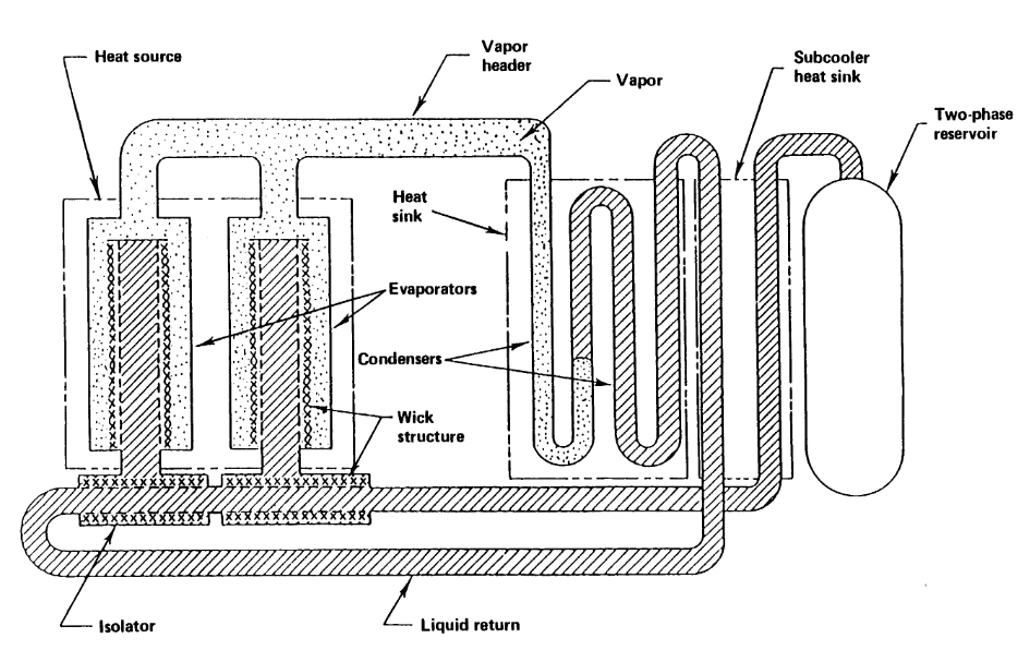 Schematic of a capillary pumped loop